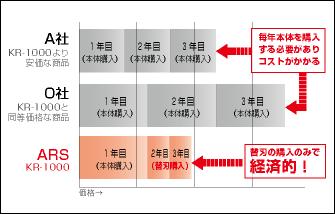 KR-1000経済的な替刃式